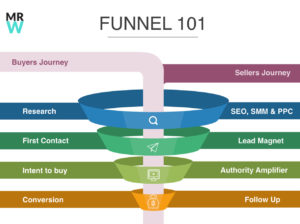 Funnel 101 - How to guide and close your prospective clients